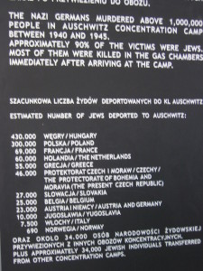 Here are the numbers Jews that were deported to Auschwitz.  90% of them were killed in the gas chambers